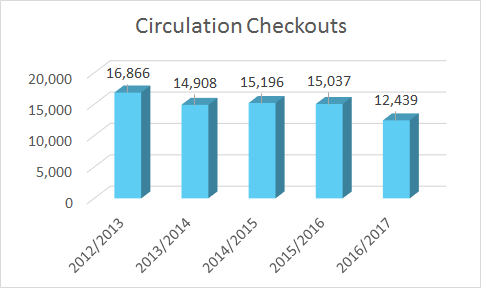 Circulation Checkouts